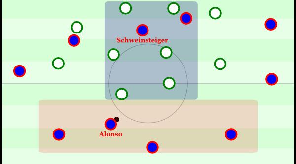Steht Schweinsteiger sehr hoch, wie es gegen Wolfsburg oft war (wo sich aber Alaba beteiligte und es zu Beginn keine Dreierkette gab), dann klafft zentral ein riesiges Loch und Bayern muss über die Flügel oder mit langen Bällen agieren.