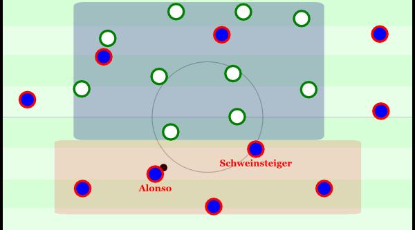 Für die folgenden Beispiele habe ich ein 4-4-2 gewählt. Hier stehen Alonso und Schweinsteiger sehr tief, der Gegner isoliert sie heraus. Man hat eine 5-zu-0-Situation in der ersten Linie, da sich beide ballfordernd zurückfallen lassen. Somit sind die drei Innenverteidiger obsolet und zentral gibt es keine Präsenz.