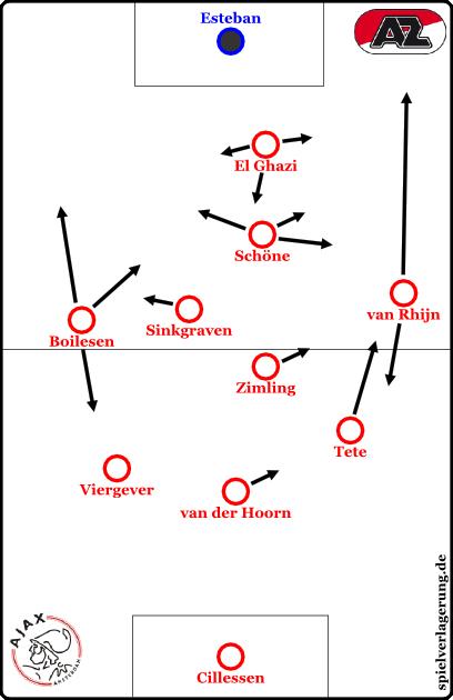 ajax in einer halbkrise 3-4-2