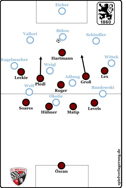 Beispielszene aus dem Spiel gegen 1860 München: nach dem Anlaufen von Bülow durch Hartmann bleiben die beiden Flügelspieler Lex und Leckie tief, während Pledl und Groß das Herausrücken auf die Innenverteidiger übernehmen.