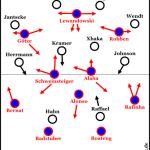 Laufstarke Fohlen galoppieren Guardiola zum Flanken