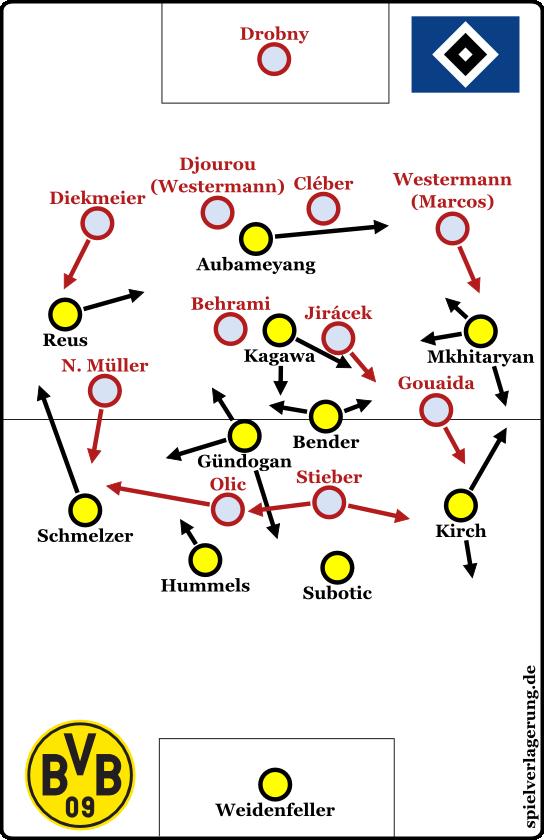 HSV 0-0 BVB