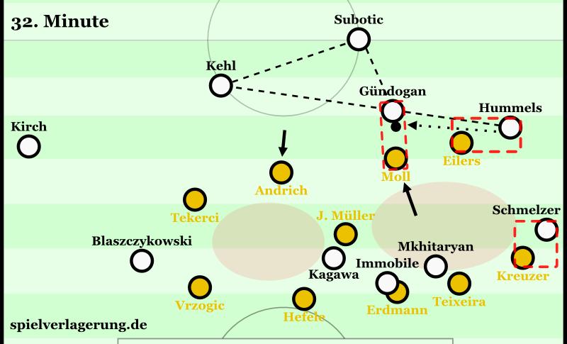Das einzig nutzbare Dreieck der gesamten Dortmunder Staffelung ist außerhalb des gegnerischen Blocks. Die recht großen Halbraumlücken sind dadurch nicht zugänglich. Man sieht den Übergang ins 4-1-4-1 von Moll und Andrich, sowie die Mannorientierungen von Eilers und Kreuzer, durch die quasi ein 5-1-4-0 entsteht.