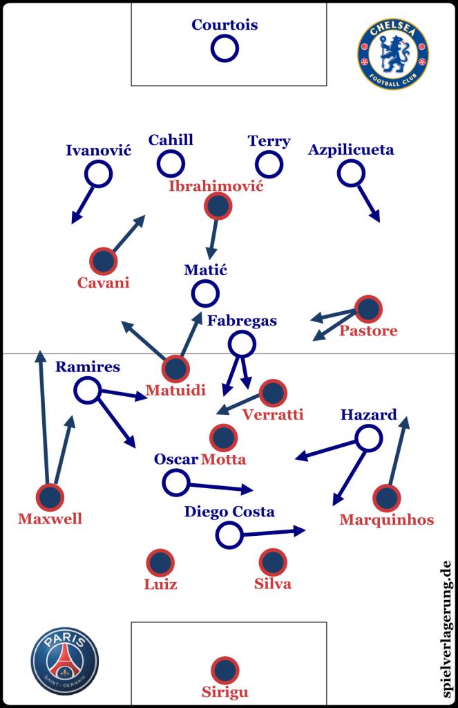 Grundformationen zu Beginn des Spiels.