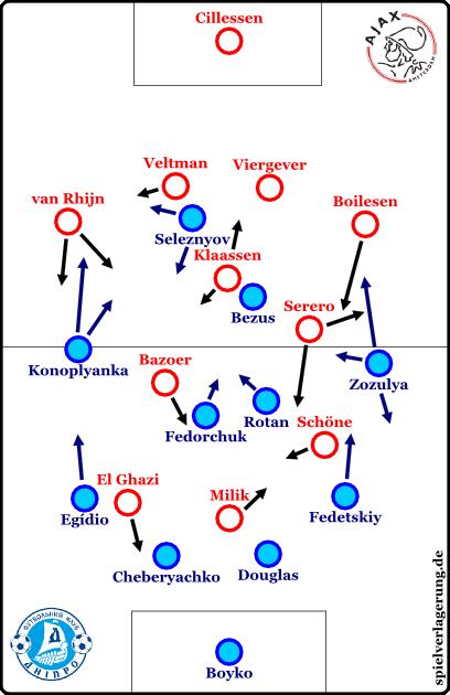el achtelfinal hinspiele 2015 dnipro-ajax