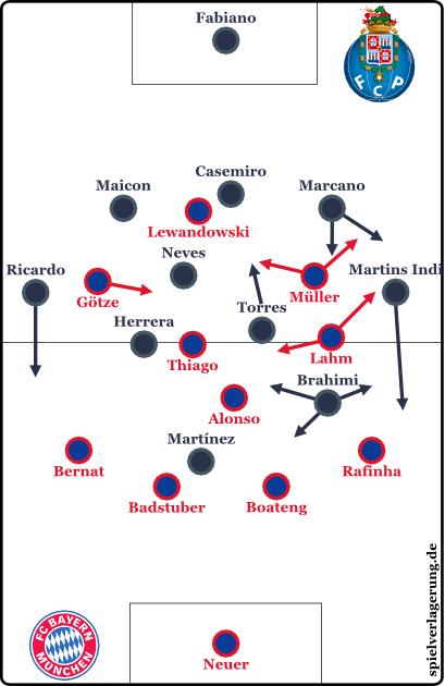 2015-04-21_Bayern-Porto_Grundformation-HZ2