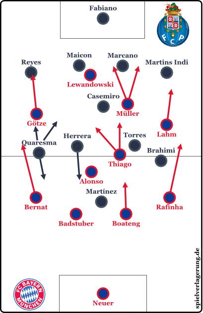 2015-04-21_Bayern-Porto_Grundformation