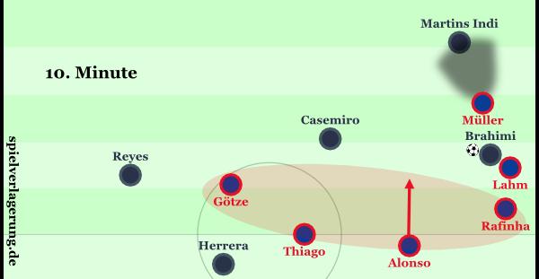 Brahimi wurde hier an der Außenlinie isoliert. Lediglich der kurze Sicherheitspass zu Casemiro war noch machbar, weil zuvor bereits die Achter sowie Quaresma, von dem das Zuspiel zum Linksaußen kam, hinter Bayerns Linie gerückt waren.