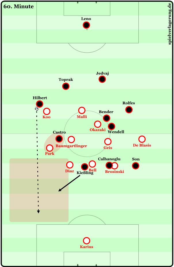 Wenige Augenblicke vor dem 0:2 durch Stefan Kießling: Castro steht eingerückt und zieht Park aus der Kette heraus. Hilbert spielt einen langen Ball in die Tiefe und Kießling kann quer hinter Diaz einlaufen.