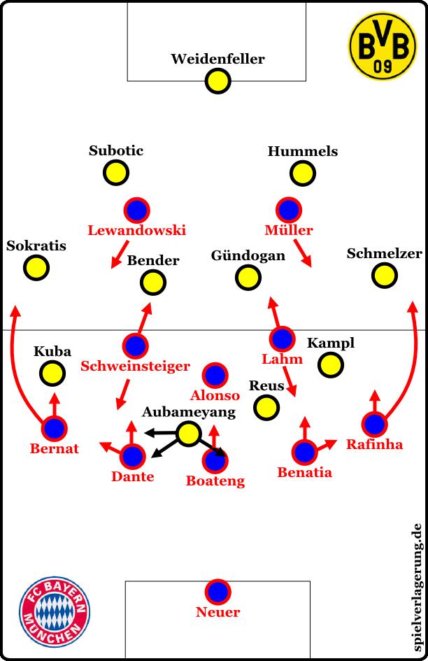 Bayern gegen den Ball