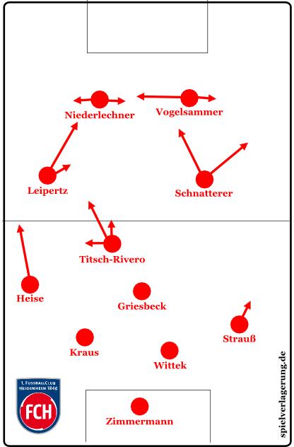 Offensivmuster Heidenheim zweite Halbzeit nach dem Seitenwechsel der Flügelspieler