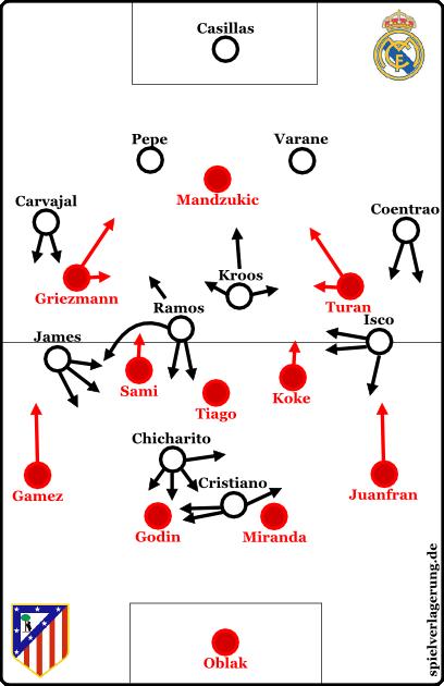 Grundformationen nach der Anfangsphase (Atléticos Umstellung)