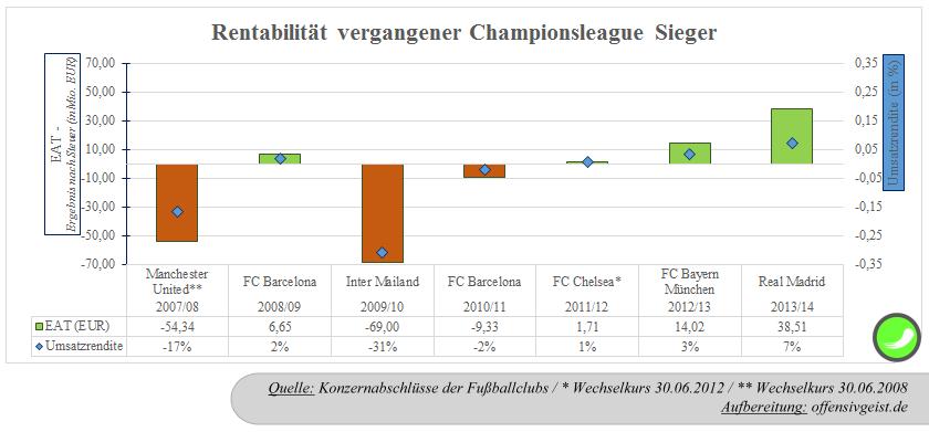03 - Rentabilität vergangener Champions League Sieger