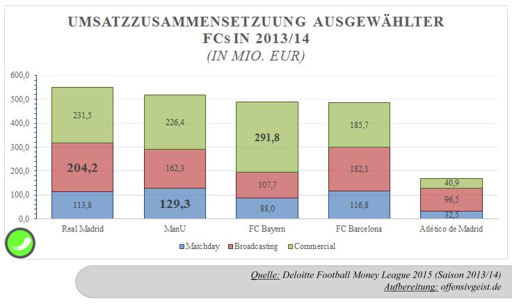 05 - Umsatzzusammensetzung ausgewählter FCs 2013_14