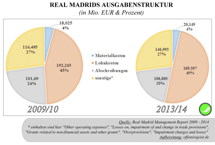 13 - Ausgabenstruktur Real Madrid