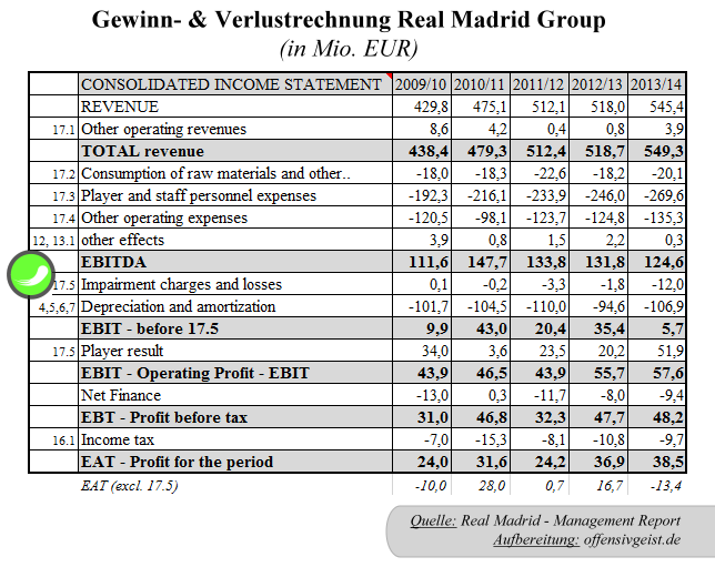 23 - GuV Real Madrid Group
