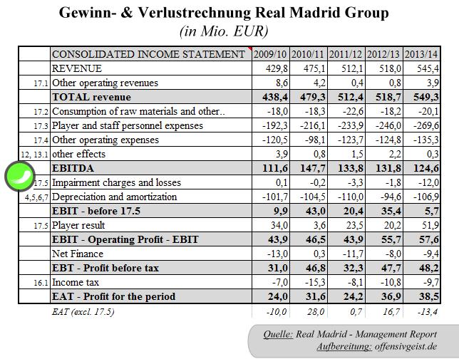 23 - GuV Real Madrid Group