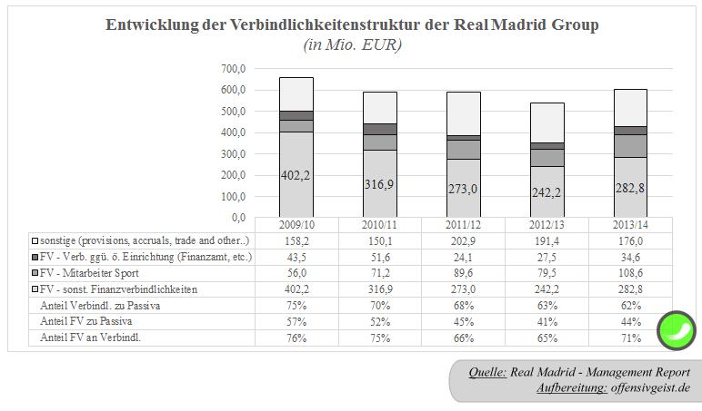 29a - Entwicklung der Verbindlichkeitenstruktur der Real Madrid Group2