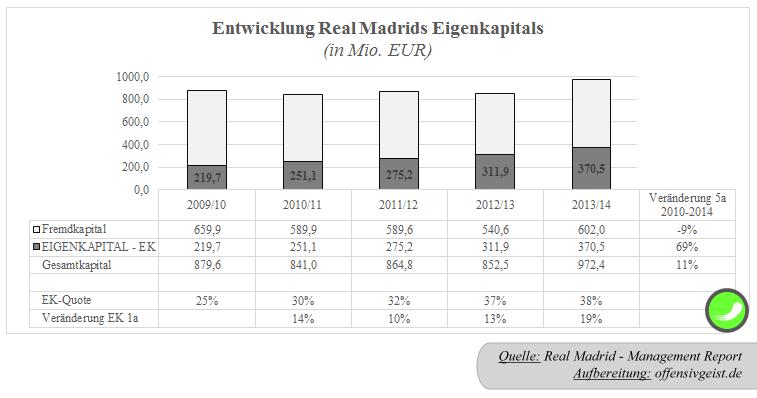 32 - Entwicklung Eigenkapital der Real Madrid Group