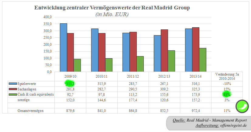 32 - Entwicklung Vermögenswerte der Real Madrid Group