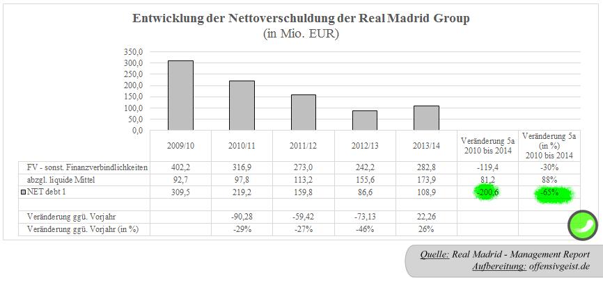 34 - Entwicklung der Nettoverschuldung (net debt1) der Real Madrid Group