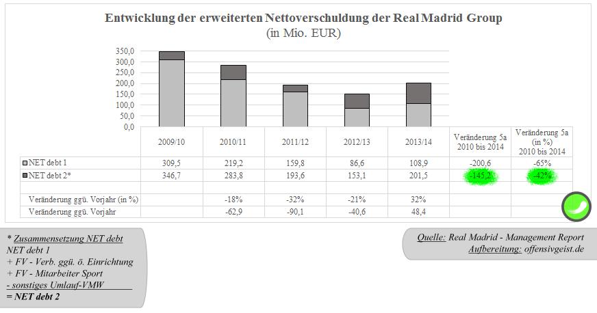 35 - Entwicklung der erweiterten Nettoverschuldung (net debt2) der Real Madrid Group