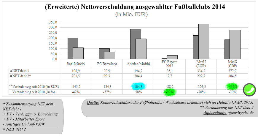 36 - Nettoverschuldung ausgewählter Fußballclubs 2014 - Real Madrid, FC Barcelona, Atletico Madrid, FC Bayern, Manchester United
