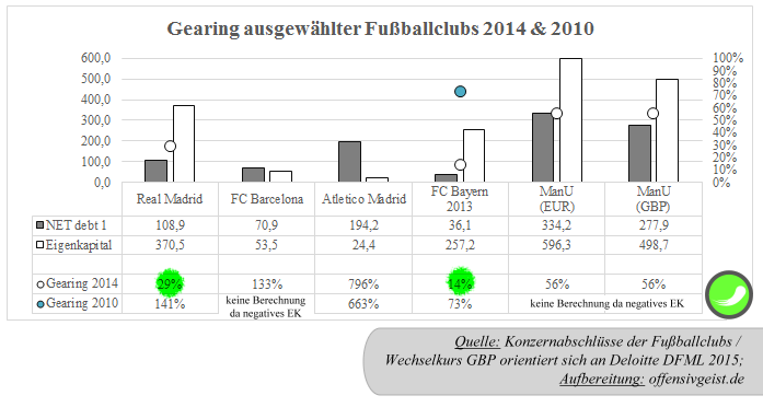37 - Gearing1 ausgewählter Fußballclubs 2014 - Real Madrid, FC Barcelona, Atletico Madrid, FC Bayern, Manchester United