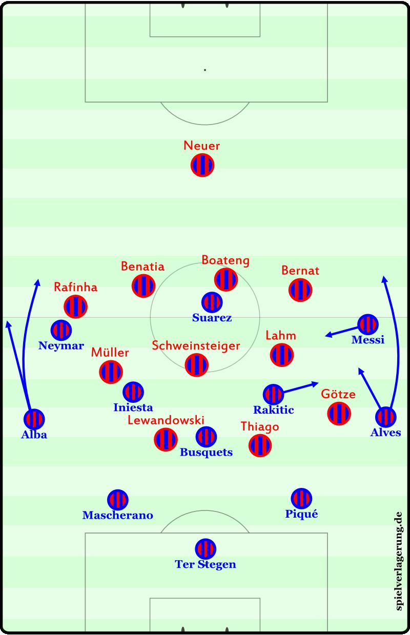 Bayerns asymmetrisches 4-3-2-1/4-3-3/4-4-2.