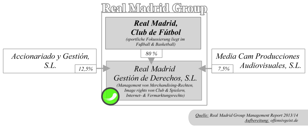 Real Madrid Group - Shareholder Struktur