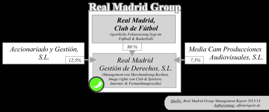 Real Madrid Group - Shareholder Struktur
