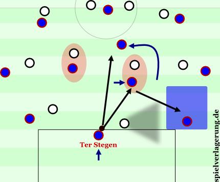 Ter Stegen spielt den kurzen Pass nach Anlocken des Gegners. Er kann entweder den Sechser als Ablage für den Innenverteidiger nutzen oder die raumöffnende Bewegung des Sechsers für Pässe auf den Achter bespielen.