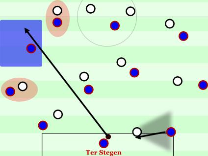 Ter Stegen mit einem langen Ball nach Anlocken, der hervorragend ankommt. Der linke Achter befreit sich hier wegen der gegn. Mannorientierungen im Angriffspressing.