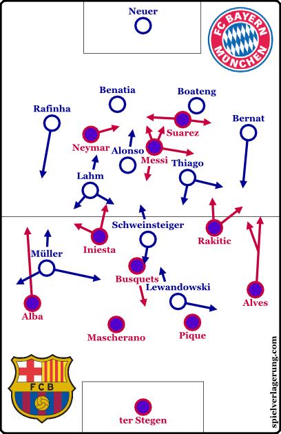 Formationen nach der Umstellung