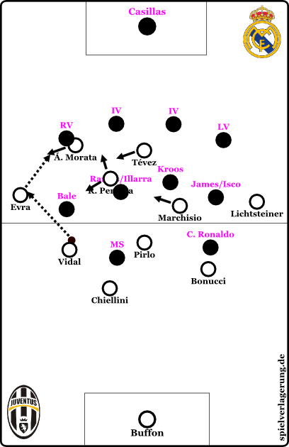 vorschau juve real madrid cl 2015 diagonal