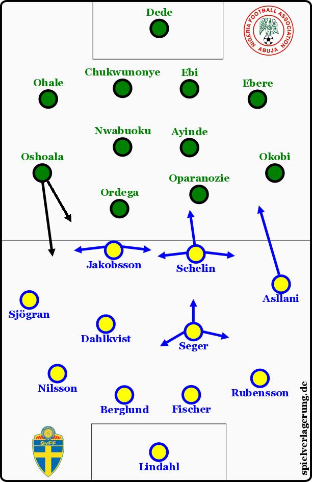 Schweden-Nigeria Grundformationen Frauenfußball-WM Kanada
