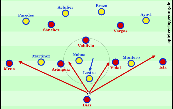 2015-06-12_Chile-Ecuador_Chile-Aufbau-Raute