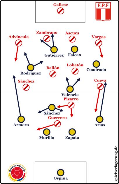 2015-06-21_Kolumbien-Peru_Grundformation