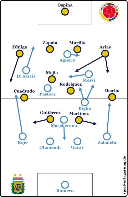 2015-06-26_Argentinien-Kolumbien_Grundformation