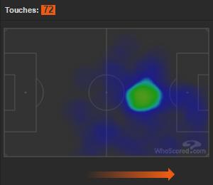 Heatmap von Messi über 90 Minuten