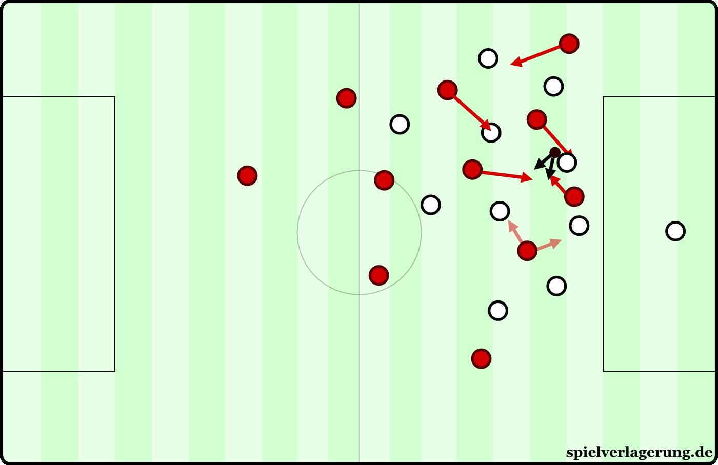 Anlaufverhalten: Überlaufen. Der Gegner wird in eine bestimmte Bewegung geleitet, woraufhin die Gegenpressingmaschine erst richtig in Gang kommt.