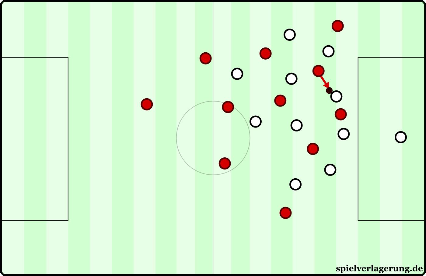Anlaufverhalten:  Durchlaufen. Simpel und übersichtlich zeigt diese Grafik einfach ein aggressives Attackieren auf den Ball.