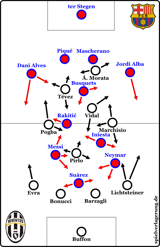 Zweite Halbzeit - positionstaktisch sehr ähnlich, rhythmisch ganz anders.
