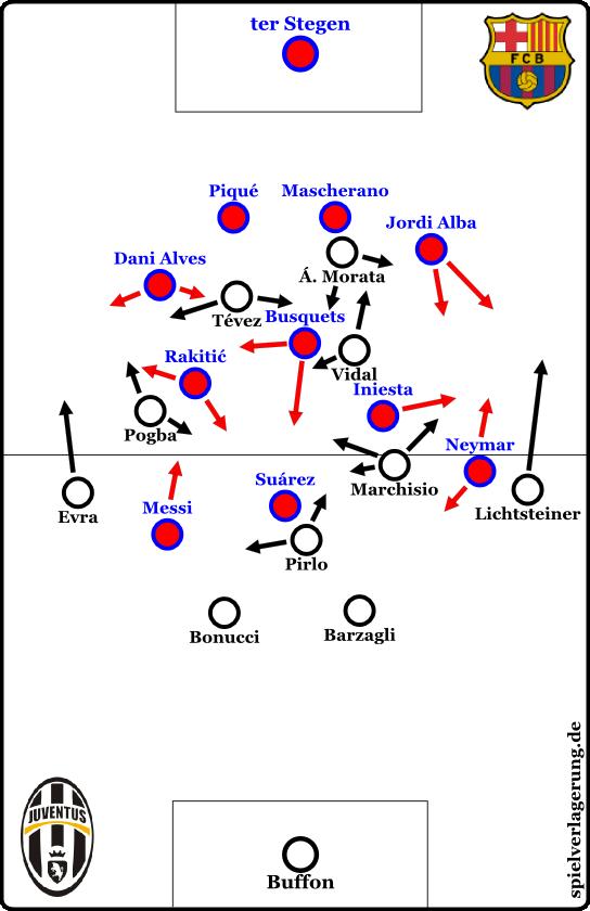 Bei längeren Ballbesitzphasen von Juve.