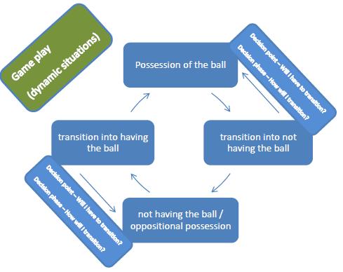 Die vier Spielphasen