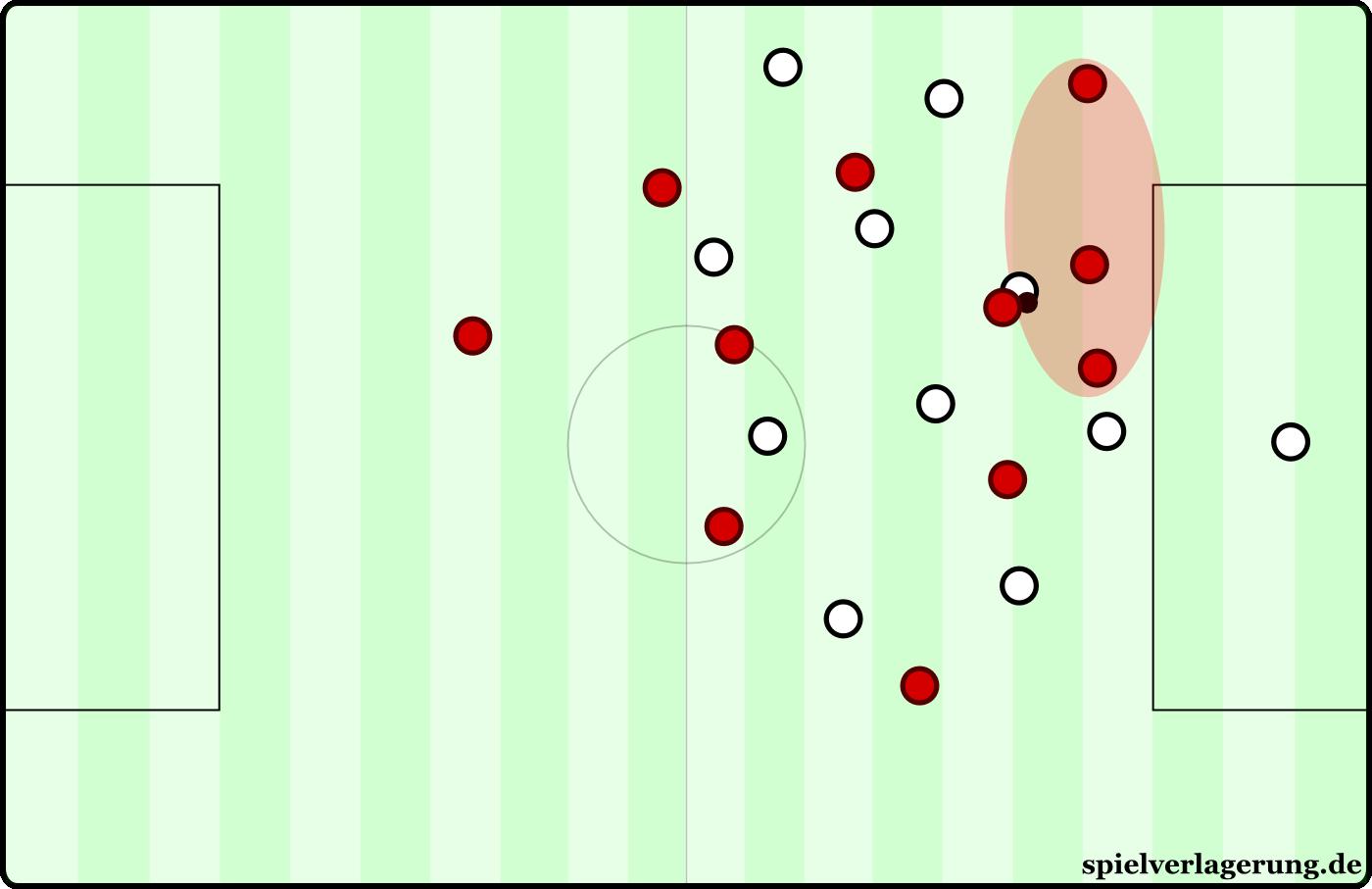 Ein beispielhafter und natürlich übertrieben gut verlaufener Gegenkonter. Die Balleroberung erzeugt Möglichkeiten, die wohl kein Fußballer der Welt - exkl. Messi - könnte.