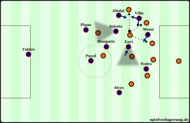Guardiolas passwegorientiertes Gegenpressing