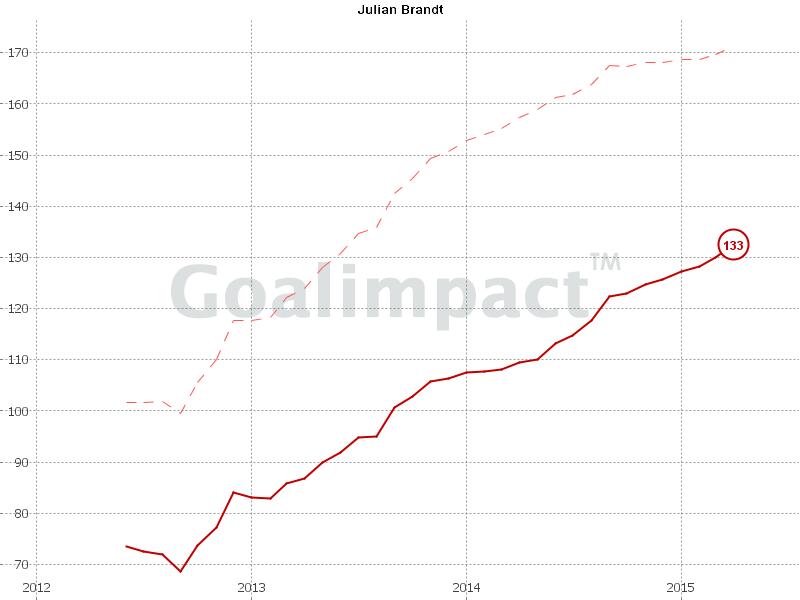 GoalImpact: Julian Brandt