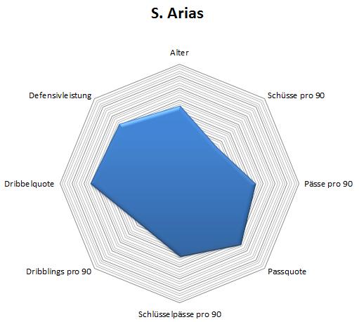 Radar: Arias