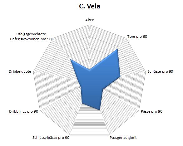 Radar: Carlos Vela